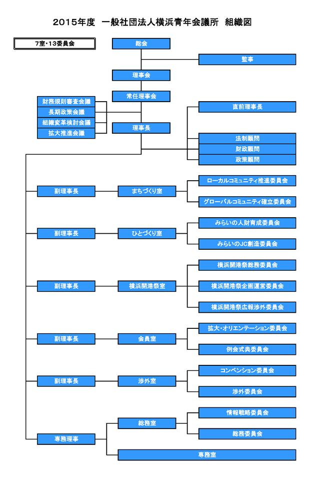 2015年組織図