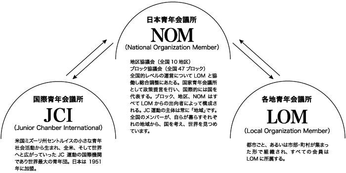 横浜青年会議所・組織図